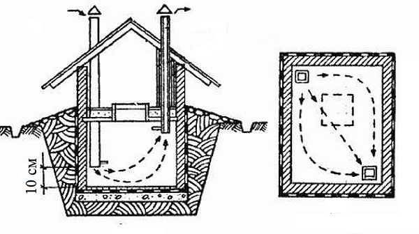 Как правильно высушить погреб от сырости?