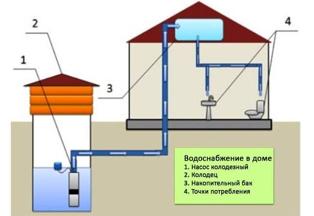 Сколько стоит провести воду в частный дом - примерные сметы на проведение работ