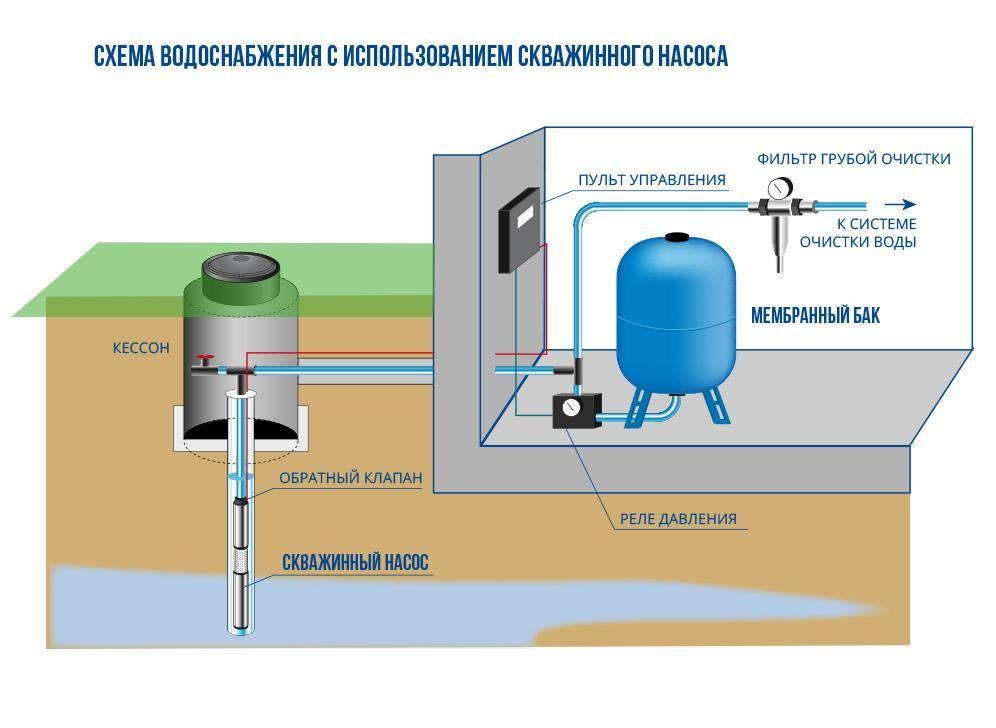 Схемы систем водоснабжения частного дома