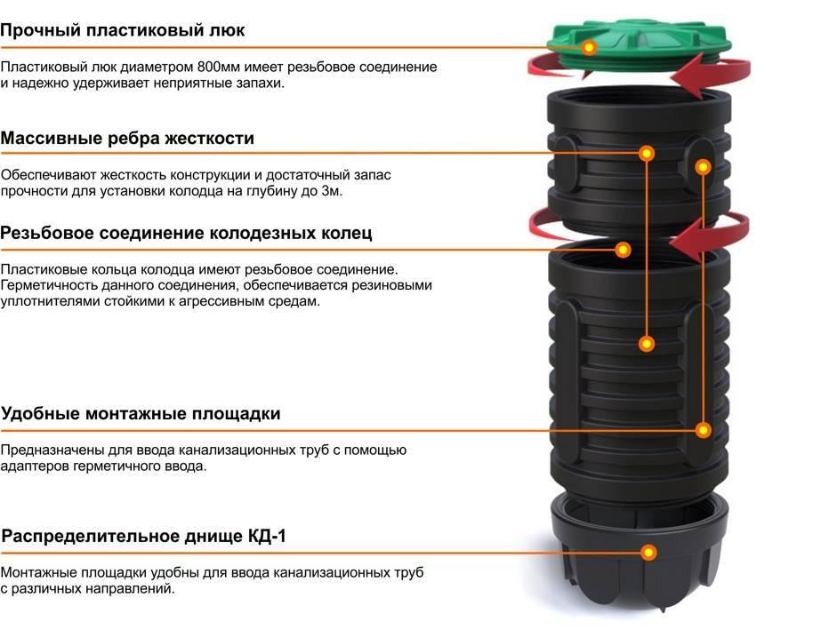 Полимерный колодец: как подобрать и смонтировать устройство