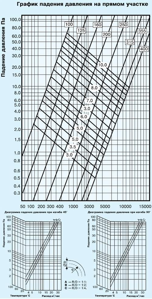 Расчет воздуховодов по скорости и расходу + методы измерения расхода воздуха в помещениях
