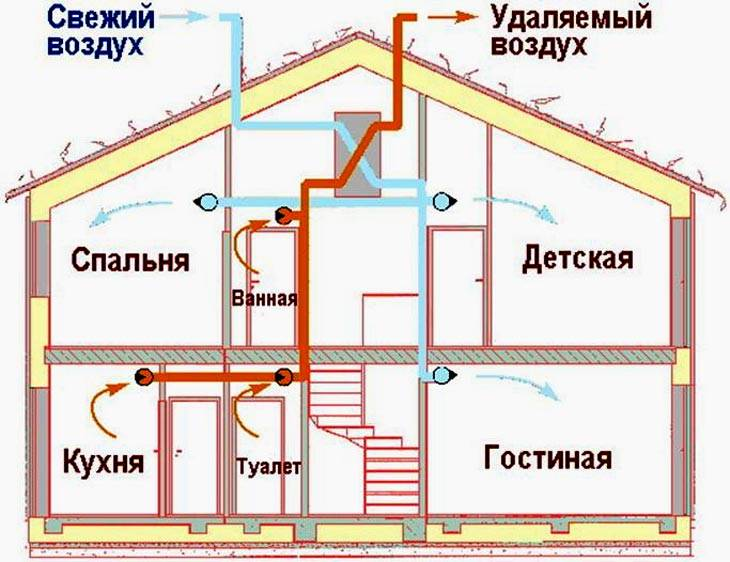 Вентиляция в каркасном доме может быть устроена по естественной или принудительной схеме