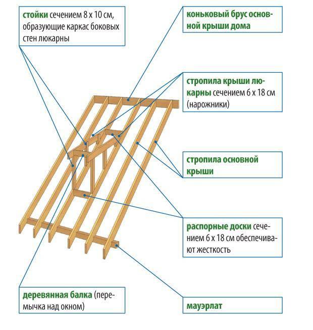 Как сделать слуховое окно на крыше – пошаговая инструкция