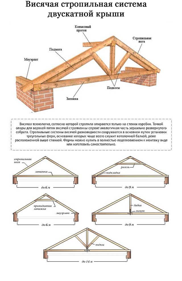 Технология строительства каркасного дома с плоской крышей