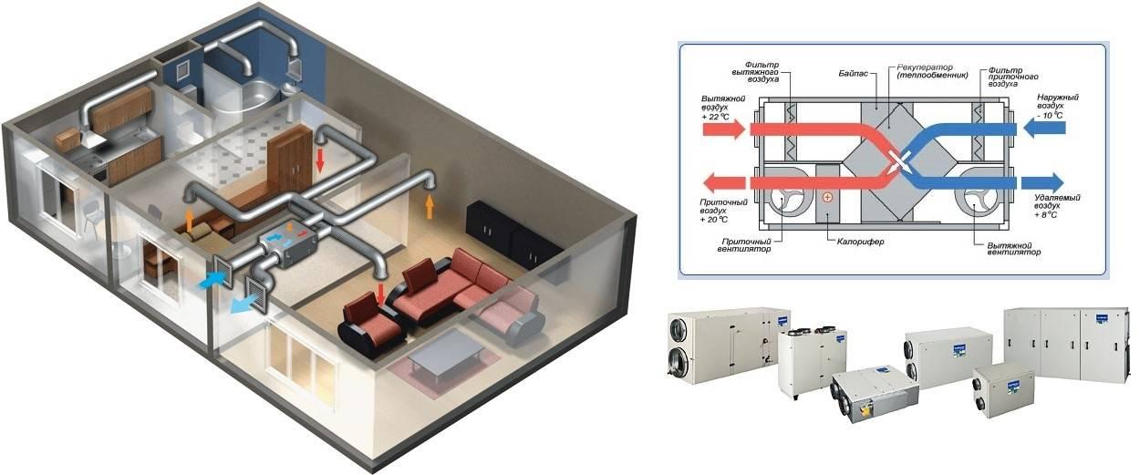 Рекуператор воздуха для частного дома: принцип работы, преимущества, недостатки и технология изготовления своими руками