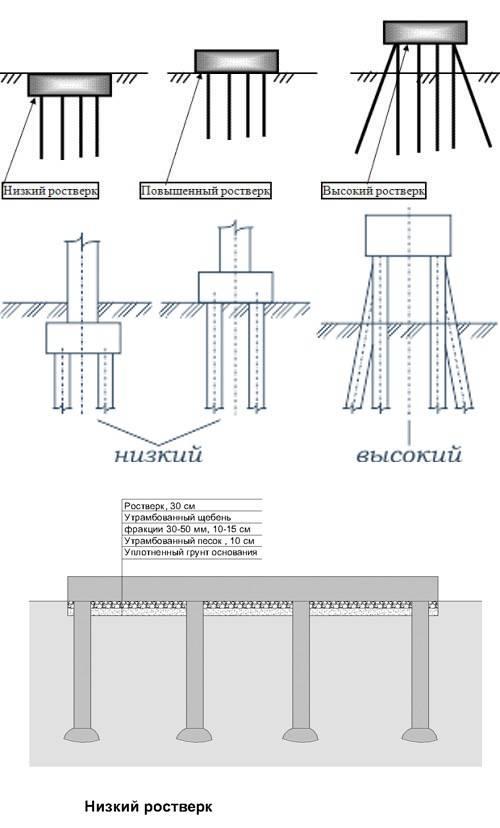 Устройство свайно-ленточного монолитного фундамента