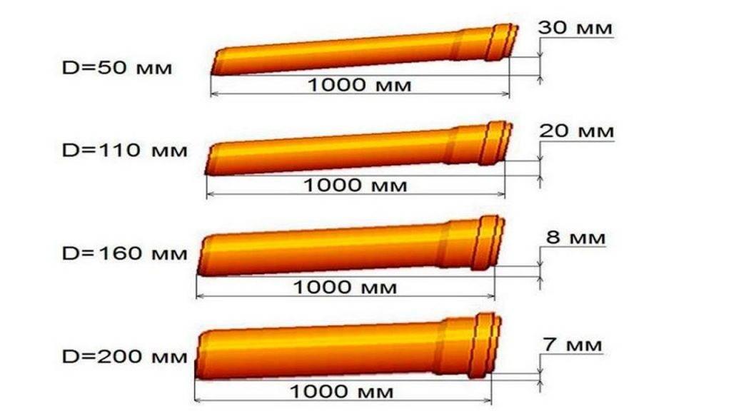 Уклон канализационной трубы 50, 110 мм : какой должен быть   инженер подскажет как сделать