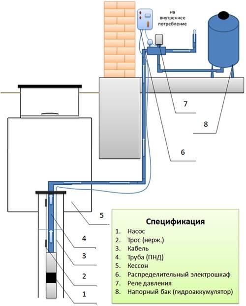 Подключение скважинного насоса: схема и процесс