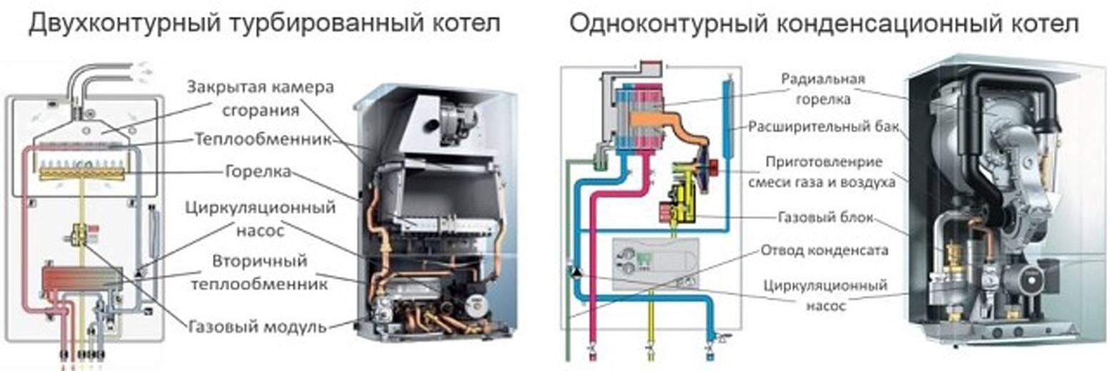 Турбированные газовые котлы: как выбрать, принцип работы, достоинства и недостатки
