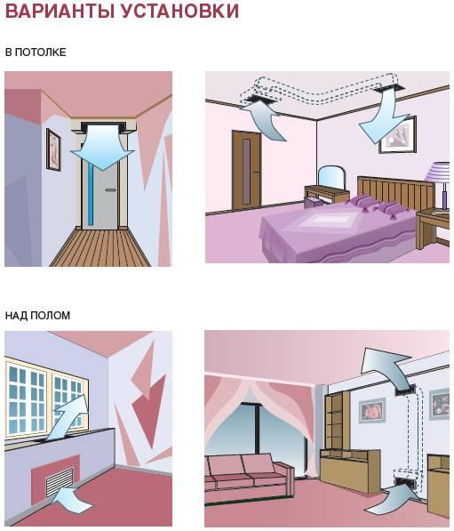Выбор лучшего места для установки сплит систему в квартире