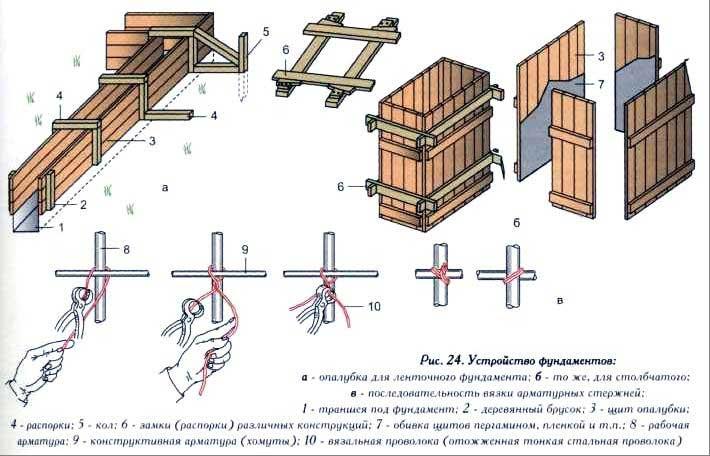 8 материалов для несъёмной опалубки под фундамент: делаем своими руками
