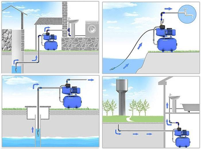 Насос для чистки колодцев: критерии выбора и правила эксплуатации. погружной насос для колодца какой лучше: критерии и рекомендации, как правильно выбрать погружной насос откачка воды из дренажного колодца