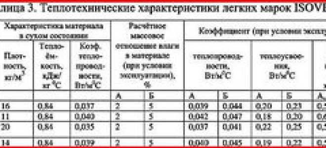 Утеплитель «изовер теплая крыша», теплотехнические характеристики и преимущества