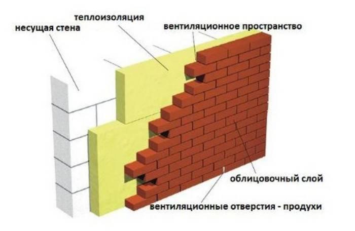 Отделка фасада облицовочным кирпичом: характеристика и виды кирпича