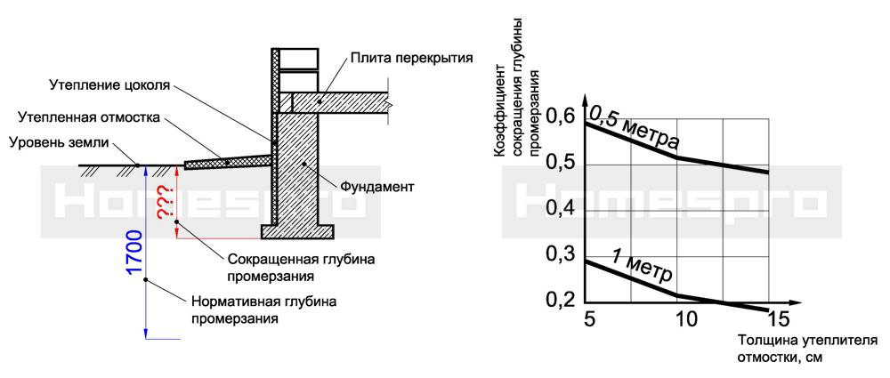 Важность и методики грамотного расчета кирпича на возведение цоколя