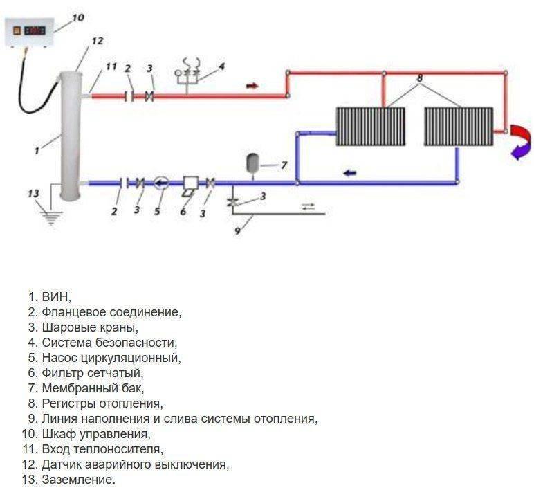 Как установить электрокотел для отопления частного дома