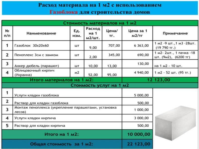 Онлайн-калькулятор: сколько стоит построить дом из газоблока. – статьи о ремонте и строительстве – диванди