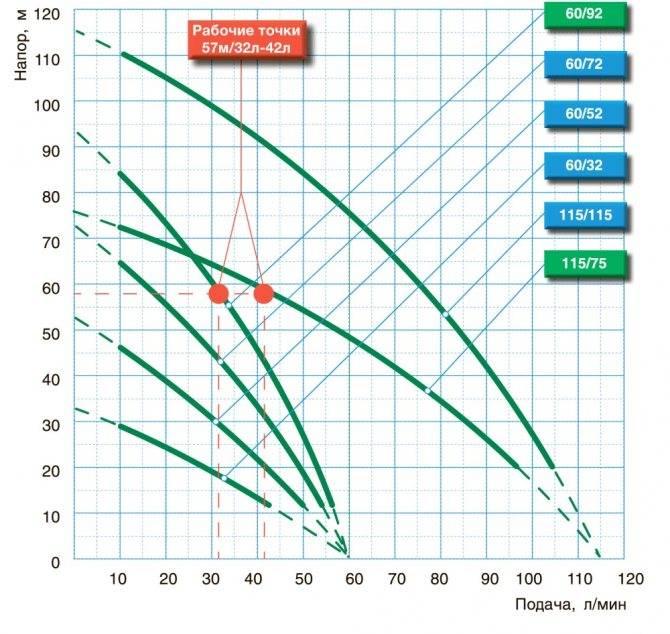 Насос для капельного полива - выбираем лучший, рейтинг моделей