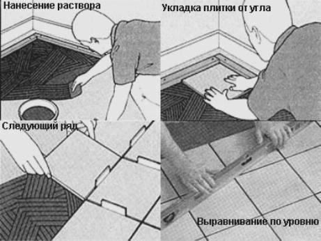 Укладка керамогранита на пол своими руками: процесс укладки с пошаговыми действиями
