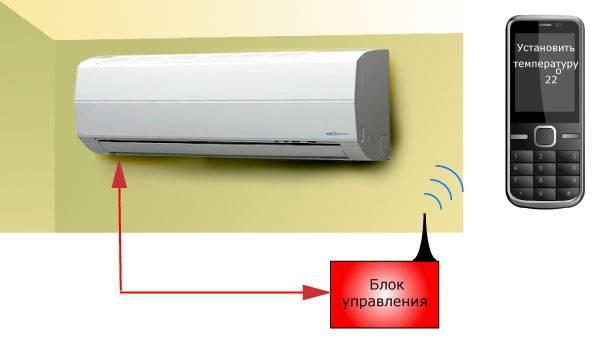 Управление котлом по gsm через смартфон и через интернет (wi-fi): подключение