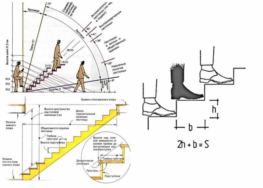 Высота ступени лестницы в частном доме