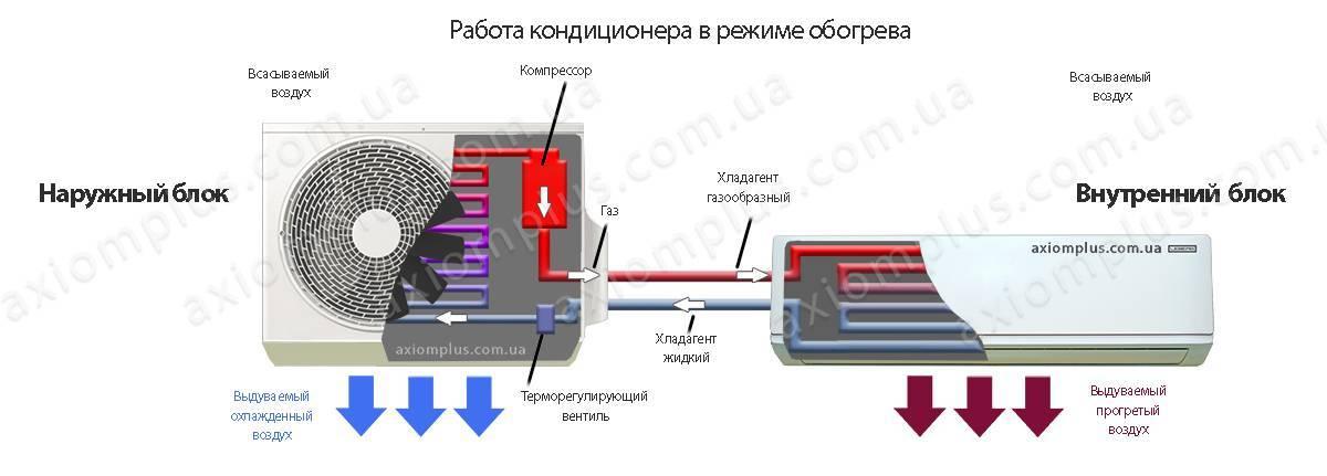 Работа кондиционера на обогрев: как работает и как включить, плюсы и минусы режима, возможные проблемы