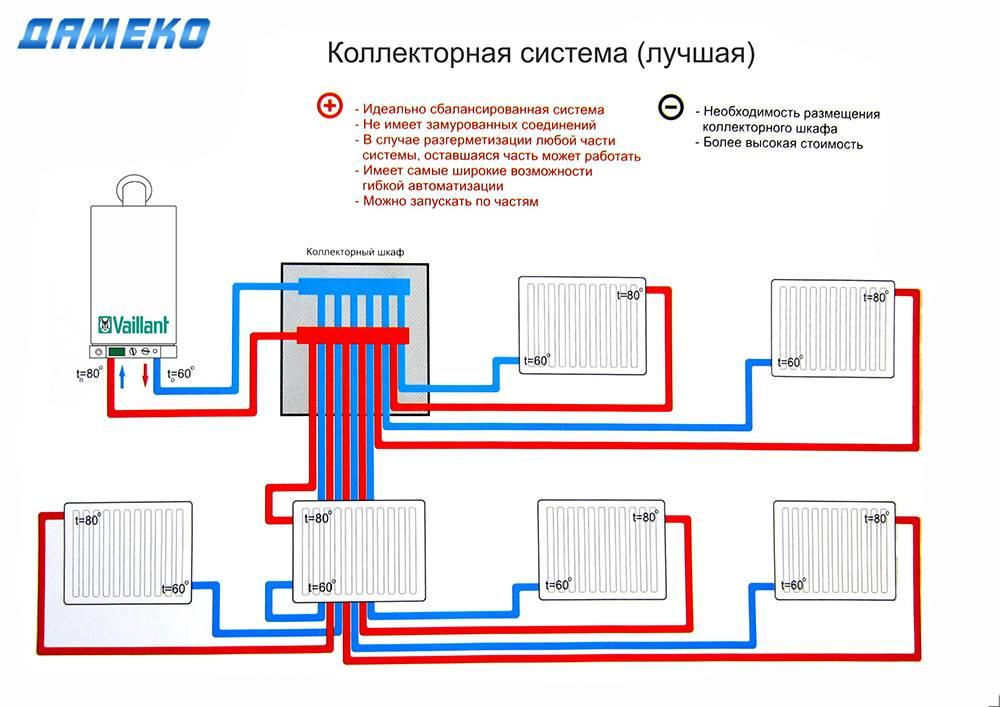 Схема работы однотрубной системы отопления