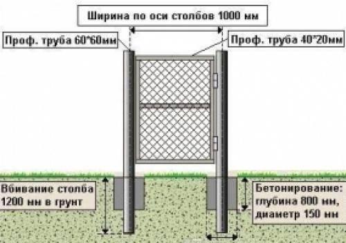 Как установить столбы на ворота, чтобы не гуляли: порядок действий
