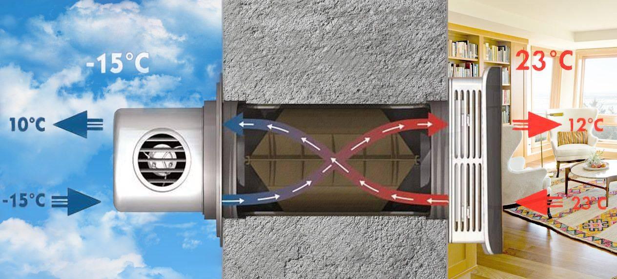 Приточная вентиляция с подогревом воздуха для дома.
