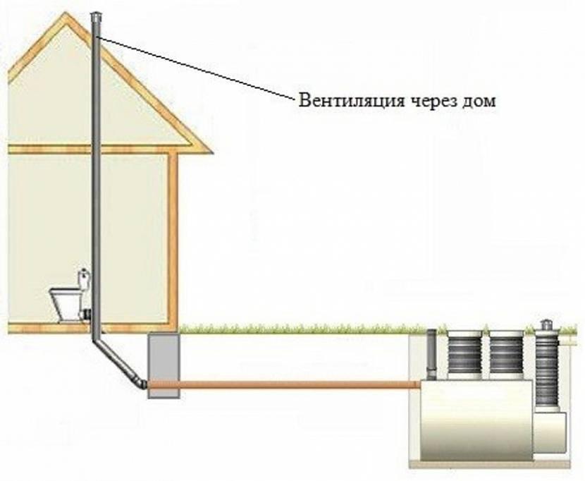 Фановая труба – устройство, монтаж и замена. размеры фановой трубы для канализации