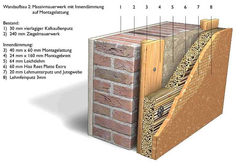 Особенности утепления кирпичной стены дома изнутри, виды материалов и их свойства
