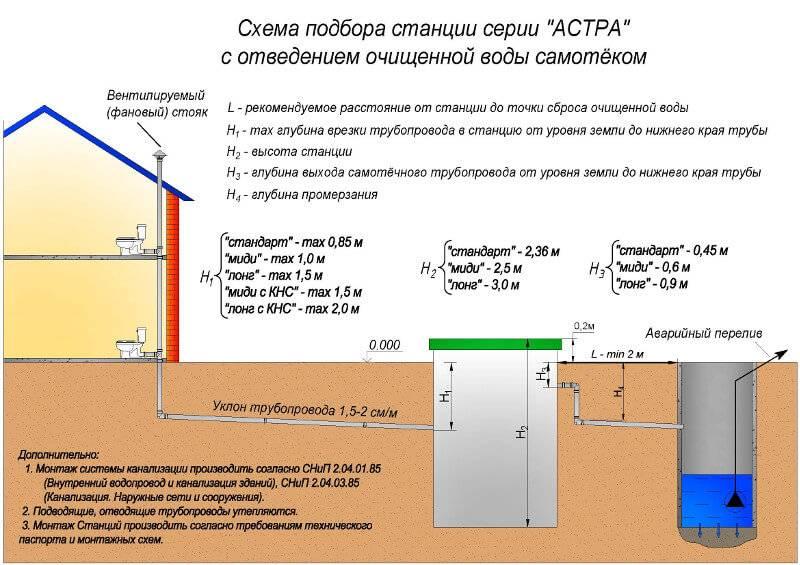 Прокладка канализационных труб в земле   технология укладки канализации