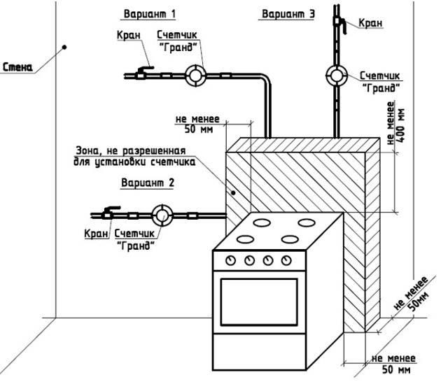 Установка газового счетчика - нормы и правила