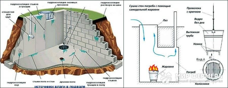 Причины появления воды в подвале гаража, что делать и как избавиться