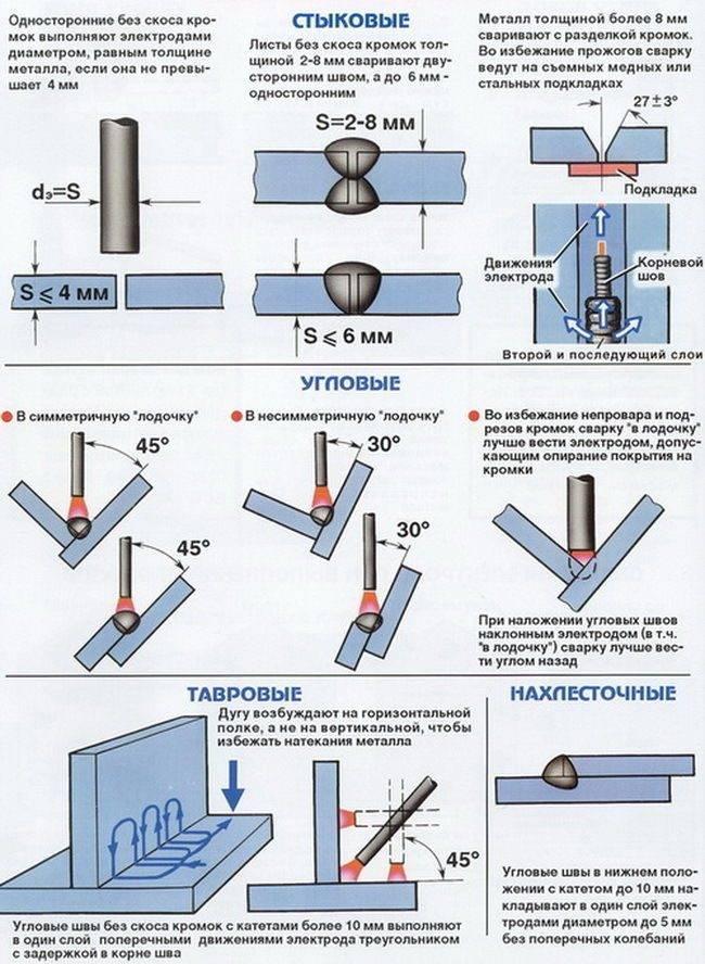 Как правильно варить трубы электросваркой инвертором?