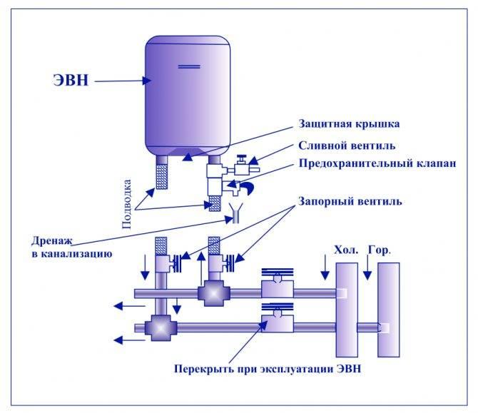 Как избавиться от затхлого запаха из водонагревателя и почему воняет вода из водонагревателя