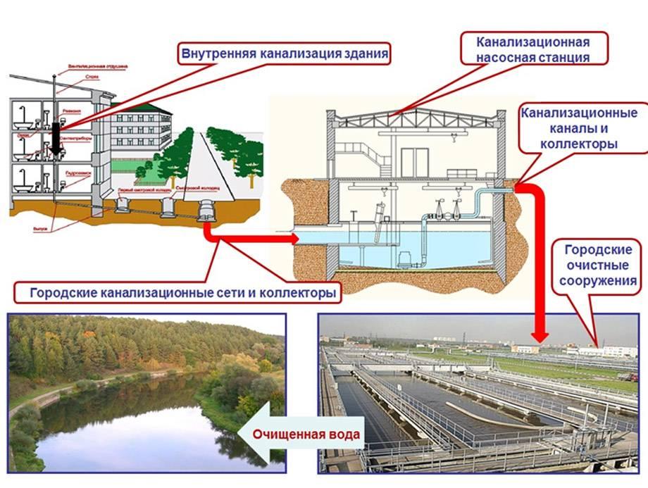 Физико-химические методы очистки сточных вод: что это за способы, чем характеризуются, для чего применяются сорбционные процессы и какова их эффективность