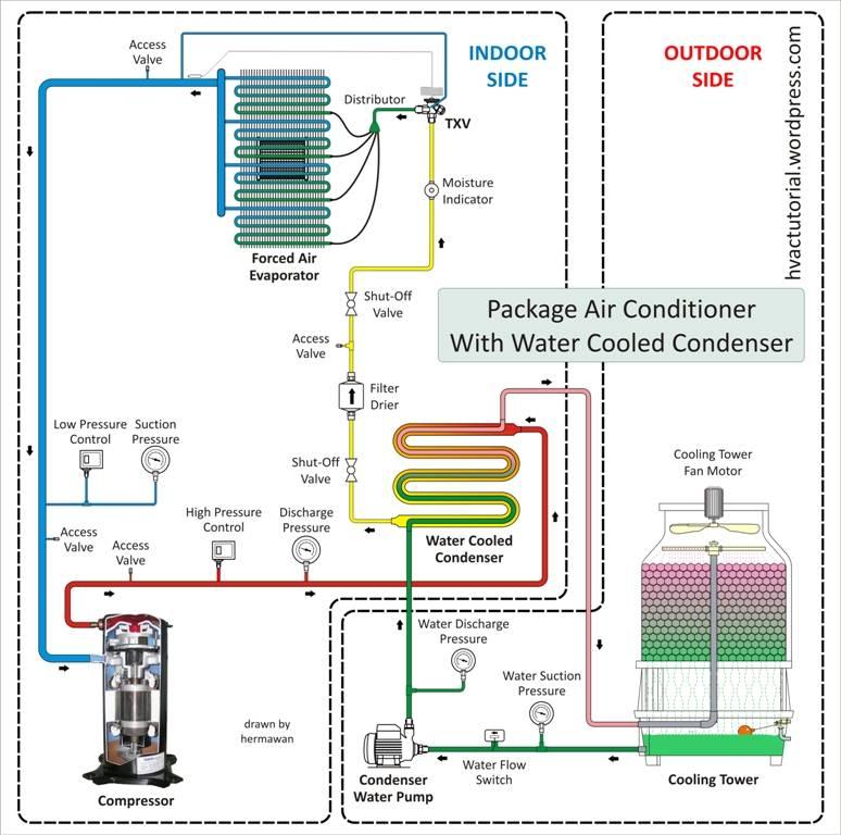 Описание кондиционеров прецизионного типа