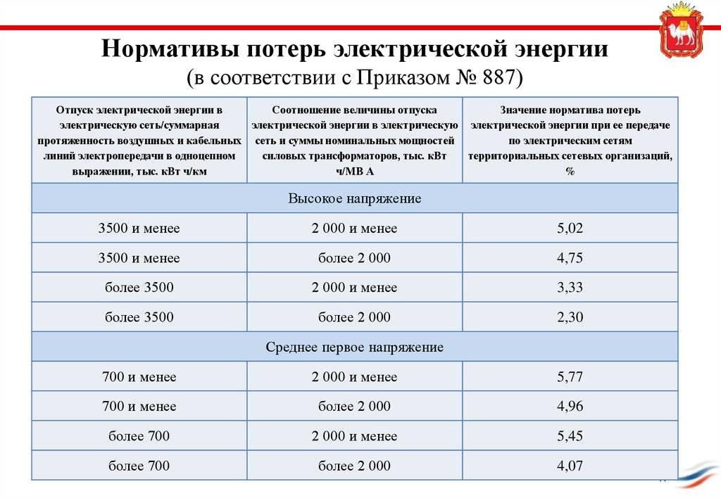 Расчёт потерь электроэнергии