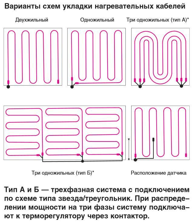 Устройство и установка электрического теплого пола: технология укладки + схемы