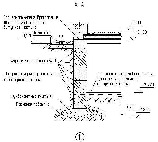 Гидроизоляция ленточного фундамента своими руками и видео