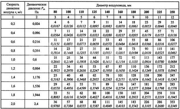 Скорость воздуха в воздуховоде снип: расчеты и измерения