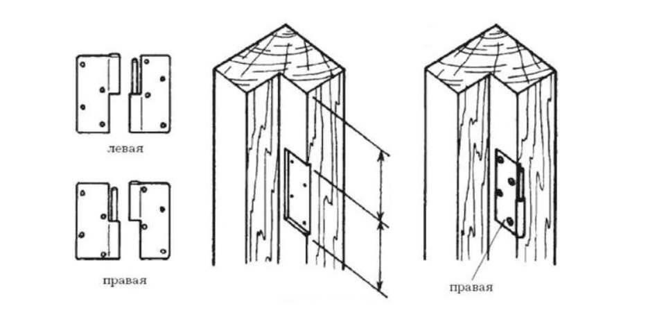 Изготовление дверей своими руками - пошаговая инструкция + советы и особенности работы