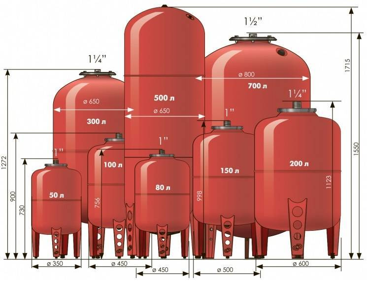 Расчет расширительного бака для отопления закрытого и открытого типа