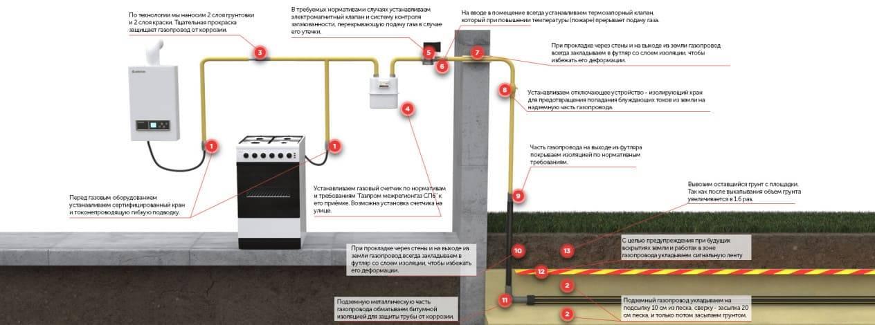 Субсидия на газ: особенности получения и использования
