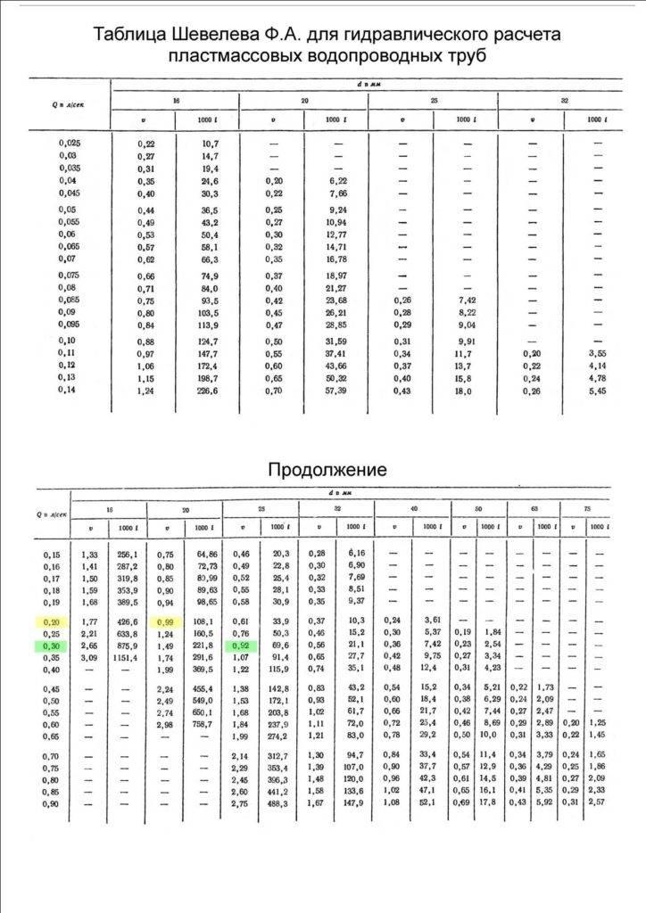 Калькулятор расчета уклона укладки канализационной трубы + пояснения