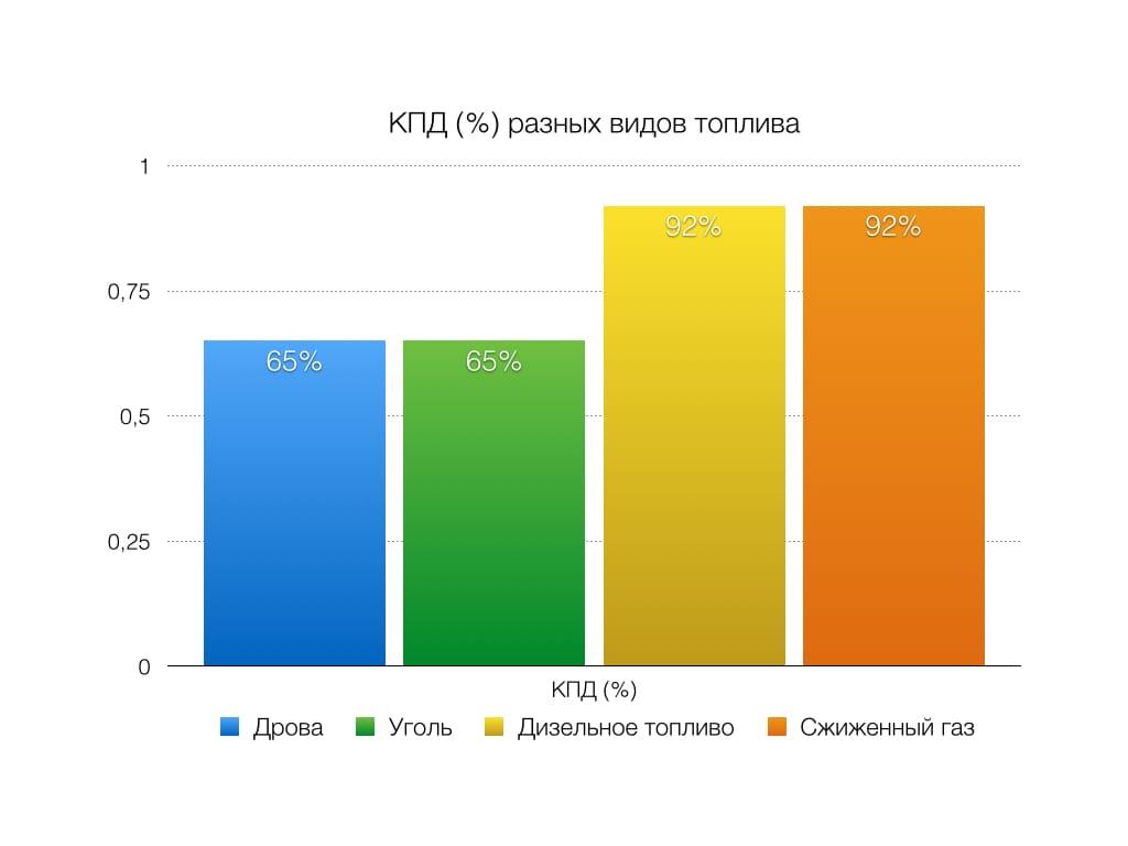 Расход природного газа на отопление дома 200м2 | всё об отоплении