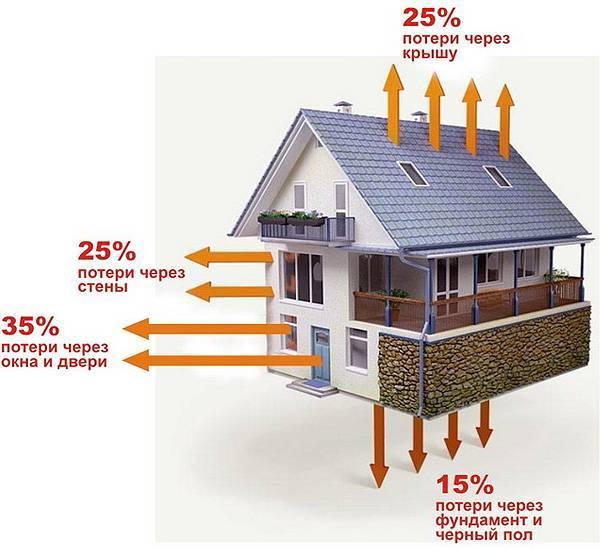 Уменьшение теплопотерь дома до 50%: самые эффективные способы - shcherbak