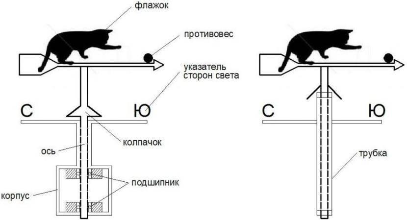 Флюгер: что это, его предназначение, рекомендации по изготовлению своими руками флюгеров разных видов