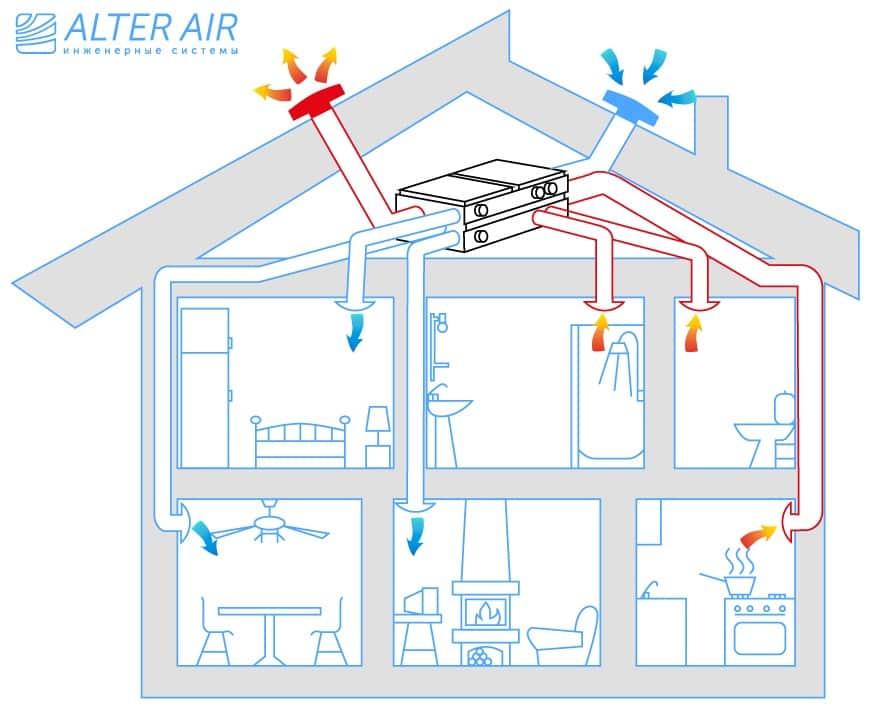 Расчёт, устройство и конструирование приточной вентиляции